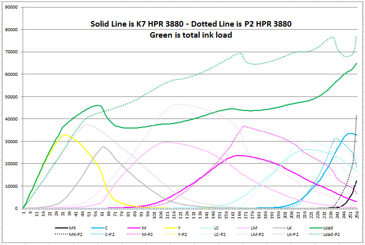 Comparison of K7 and P2 HPR 3880 curves